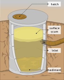 What Is A Septic System What Is Septic Septic